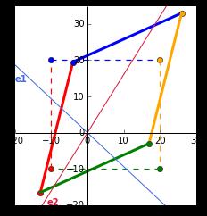 eigenvectors_plot