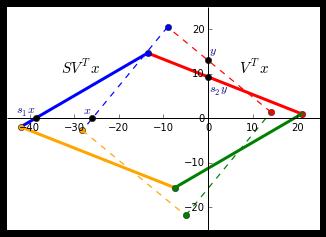 SVx_plot