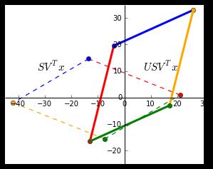 USVx_plot